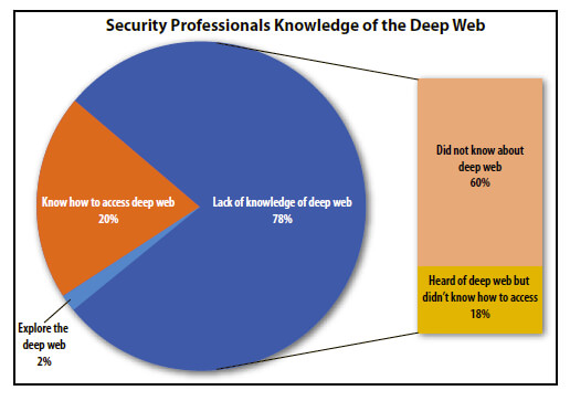 Diving into the deep web united states cybersecurity magazine no one knows how big the deep web is but recent estimates have put the content of the deep web as much as 500 times the amount of content available on the ccuart Image collections