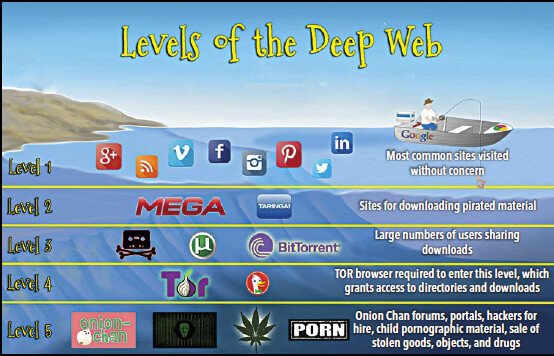 Diving into the Deep Web | United States Cybersecurity Magazine