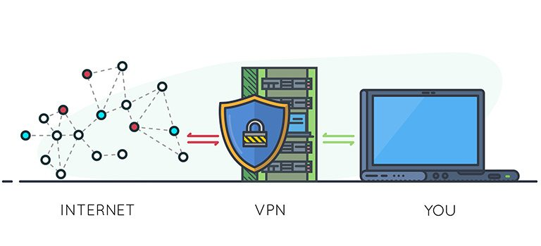 Internet to VPN to you